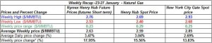 table natural gas price -23-27 January 2012