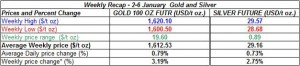 table weekly gold price and silver price-  2-6 January  2012