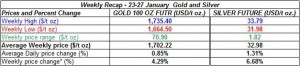table weekly gold price and silver price-  23-27  January  2012