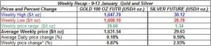 table weekly gold price and silver price-  9-13  January  2012