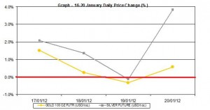 weekly gold price and silver price chart  16-20  January  2012 percent change