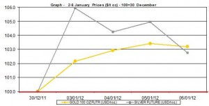 weekly gold price and silver price chart  2-6 January  2012