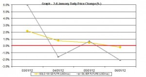 weekly gold price and silver price chart  2-6 January  2012 percent change
