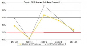 weekly gold price and silver price chart  23-27  January  2012 percent change