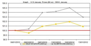 weekly gold price and silver price chart  9-13  January  2012
