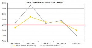 weekly gold price and silver price chart  9-13  January  2012 percent change