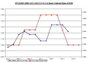 CPI EURO AREA 2011-2012 (Y-2-Y) & Basic Interest Rate of ECB February 9 2012