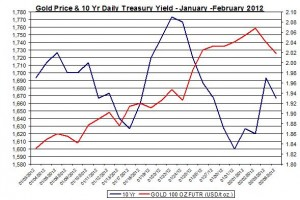 Chart Gold Price and 10 Yr Daily Treasury Yield 2012 February 7
