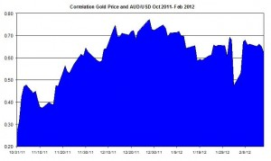 Correlation Gold Price and USD AUD October 2011 2012 February 17