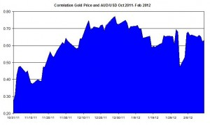 Correlation Gold Price and USD AUD October 2011 2012 February 20