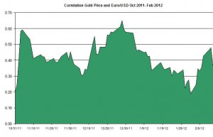 Correlation Gold Price and USD EURO October 2011 2012 February 22