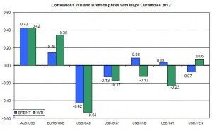 Correlations wti and Brent spot oil prices with EURO USD 27 February – 2 March  2012
