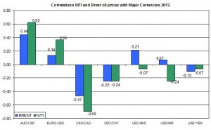 Correlations wti and Brent spot oil prices with EURO USD Jan  February  13-17 2012