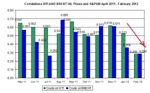 Correlations wti and Brent spot oil prices with S&P500 27 February – 2 March  2012