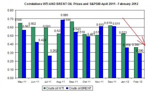 Correlations wti and Brent spot oil prices with S&P500 April   February 20-24 2012