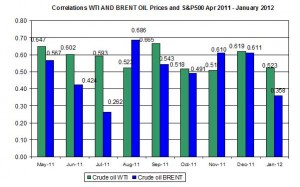 Correlations wti and Brent spot oil prices with S&P500 April   February 6-10 2012