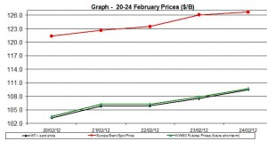 Crude oil price WTI BRENT oil chart -20-24 February  2012
