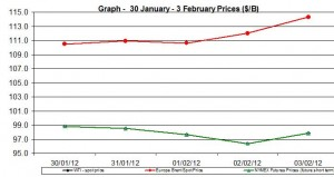 Crude oil price WTI BRENT oil chart -30 January - 3 February  2012