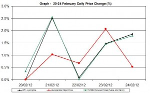 Crude oil price chart WTI Brent oil - percent change  20-24 February 2012