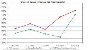 Crude oil price chart WTI Brent oil - percent change  30 January - 3 February 2012