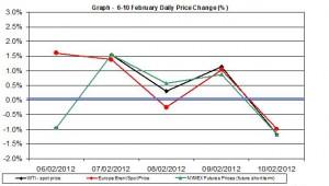 Crude oil price chart WTI Brent oil - percent change  6-10 February 2012