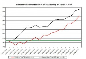 Crude spot oil price forecast 2011 Brent oil and WTI spot oil  2012  27 February – 2 March