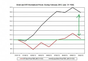 Crude spot oil price 2011 Brent oil and WTI spot oil  2012  February 13-17