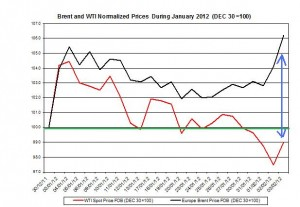 Crude spot oil price forecast 2011 Brent oil and WTI spot oil  2012  February 6-10