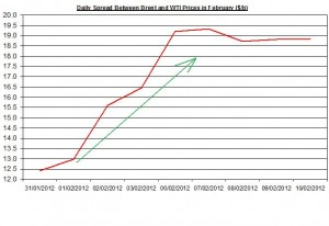 Difference between Brent and WTI crude spot oil price forecast 2012   February 13-17
