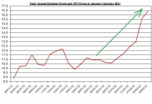 Difference between Brent and WTI crude spot oil price forecast 2012   February 6-10