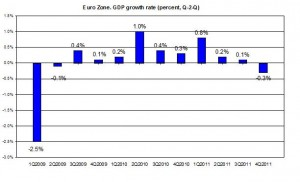EURO AREA GDP 2011 Q4 update 2009-2011 GDP Q3011 (percent) February 2012
