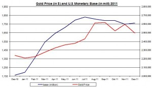 Gold Price and U.S Monetary base to Gold Reserve  2011 February 7 2012