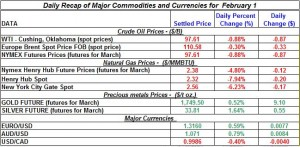 Gold price Silver Crude oil prices, Natural gas 2012 February 1