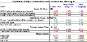 Gold price Silver Crude oil prices, Natural gas 2012 February 10