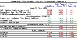 Gold price Silver Crude oil prices, Natural gas 2012 February 14