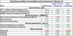 Gold price Silver Crude oil prices, Natural gas 2012 February 15