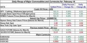 Gold price Silver Crude oil prices, Natural gas 2012 February 16