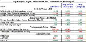Gold price Silver Crude oil prices, Natural gas 2012 February 17