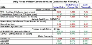 Gold price Silver Crude oil prices, Natural gas 2012 February 2
