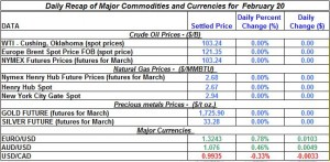 Gold price Silver Crude oil prices, Natural gas 2012 February 20
