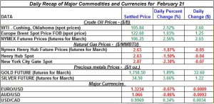 Gold price Silver Crude oil prices, Natural gas 2012 February 21