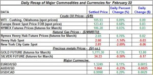 Gold price Silver Crude oil prices, Natural gas 2012 February 22