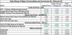 Gold price Silver Crude oil prices, Natural gas 2012 February 23