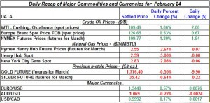 Gold price Silver Crude oil prices, Natural gas 2012 February 24