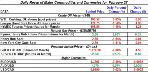 Gold price Silver Crude oil prices, Natural gas 2012 February 27