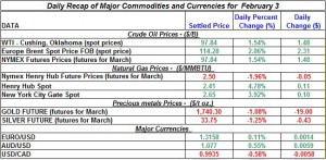 Gold price Silver Crude oil prices, Natural gas 2012 February 3