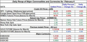 Gold price Silver Crude oil prices, Natural gas 2012 February 6