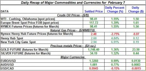 Gold price Silver Crude oil prices, Natural gas 2012 February 7