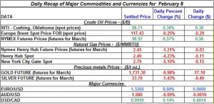 Gold price Silver Crude oil prices, Natural gas 2012 February 8