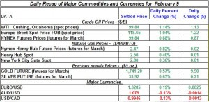 Gold price Silver Crude oil prices, Natural gas 2012 February 9
